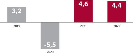 Stolpični graf s prikazom gospodarske rasti od 2019 do 2022. Po globokem lanskem upadu letos predvidevamo 4,6-odstotno rast BDP, na podobni ravni se bo ohranila tudi naslednje leto. Leta 2023 pa bo nekoliko nižja.