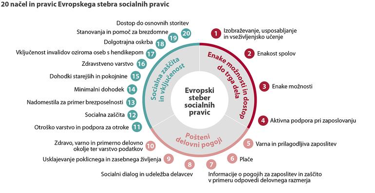 Shema 20 načel in pravic Evropskega stebra socialnih pravic
