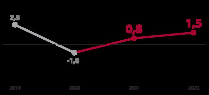 Linijski graf s prikazom rasti zaposlenosti v %
