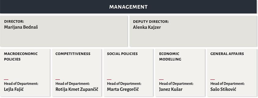 Organisation chart IMAD