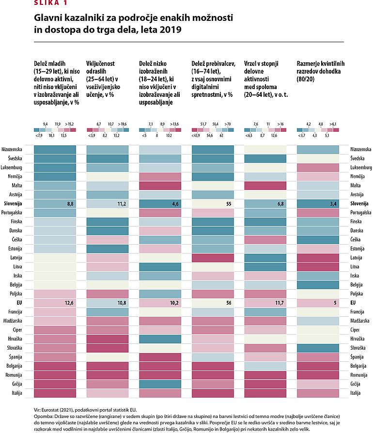 Prikaz glavnih kazalnikov za področje enakih možnosti in dostopa do trga dela, primerjava med državami EU