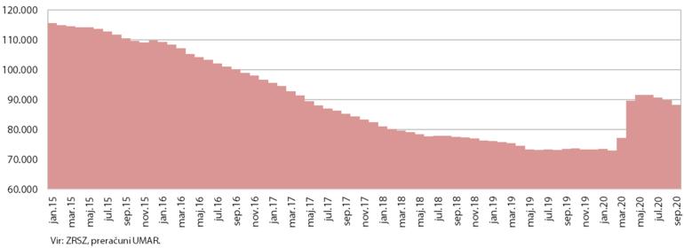 Graf rasti brezposelnih